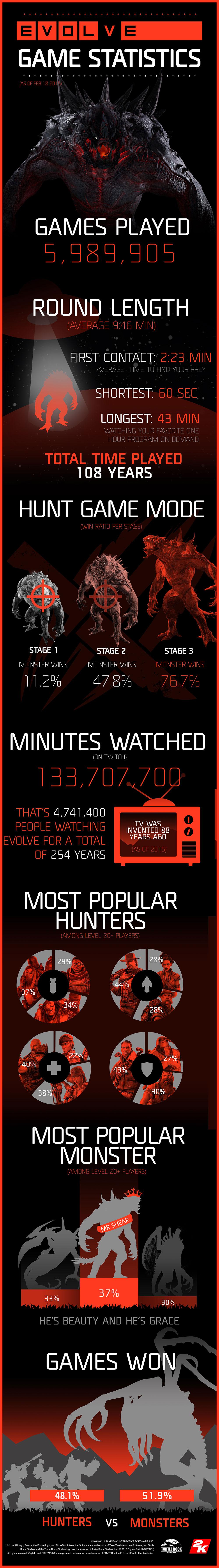 evolve infografica sui dati della prima settimana dall uscita del gioco 2K