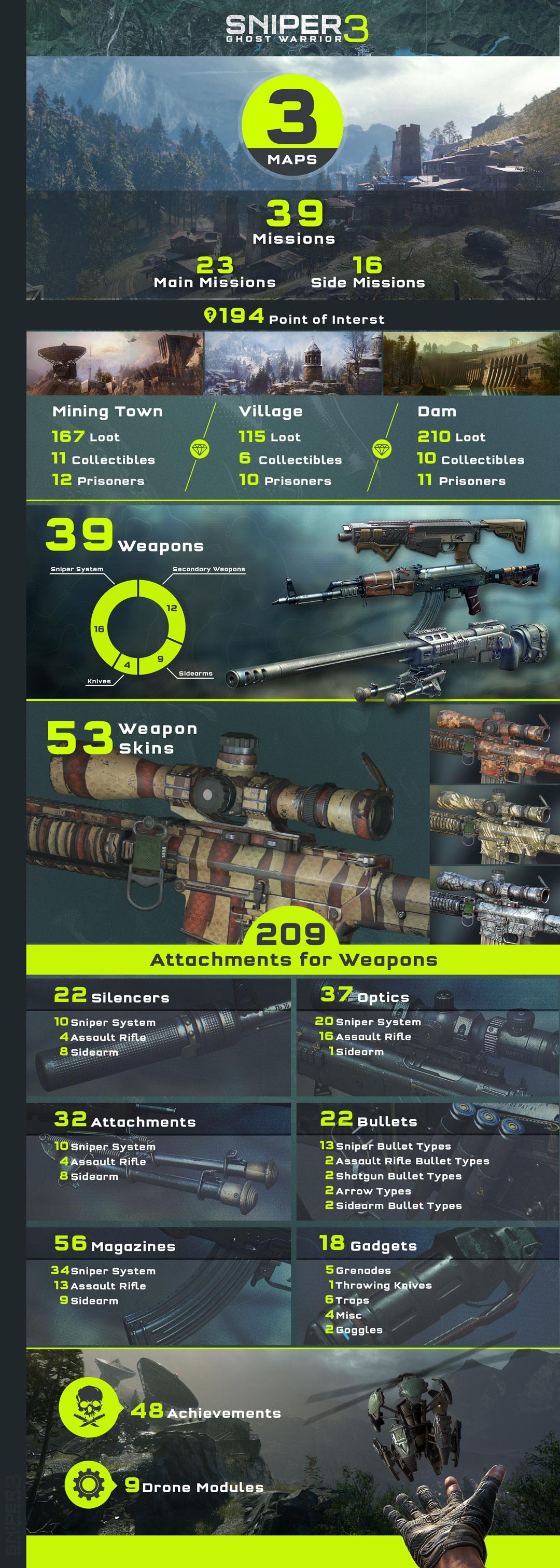 sgw3-infografica