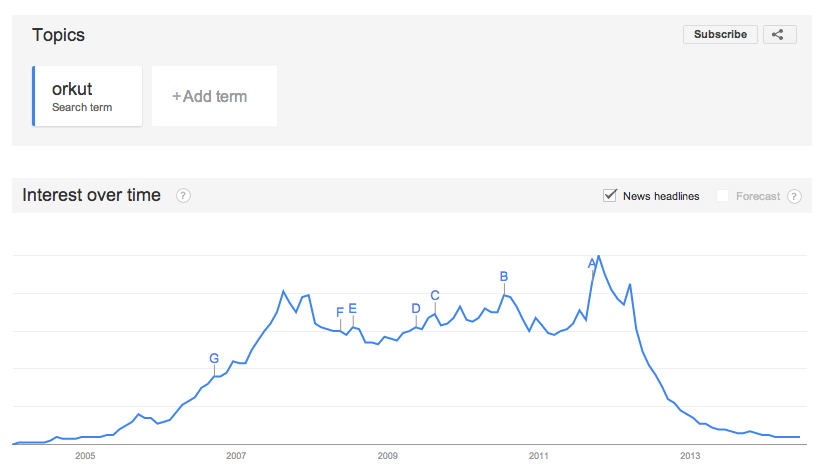 orkut declino e chiusura del primo vero social network di google