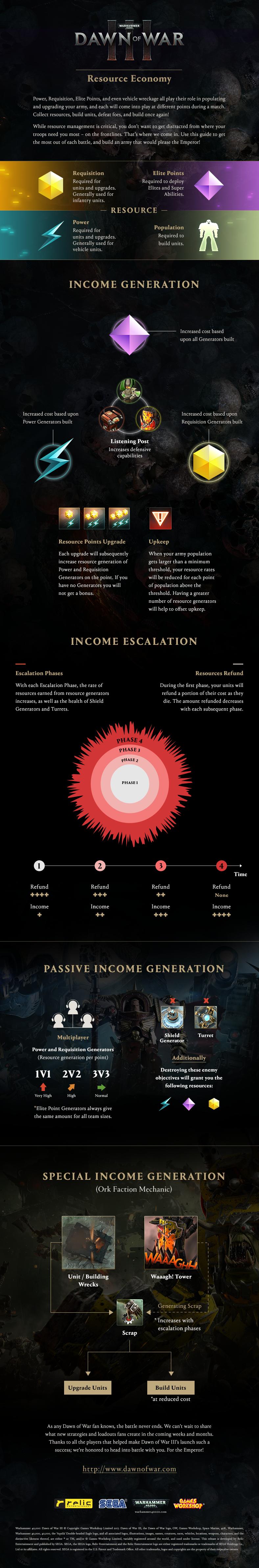 Dow3_Infographic_Economy_v3
