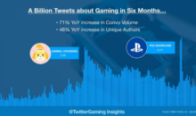 Gaming: oltre un miliardo di Tweet pubblicati nella prima metà del 2020