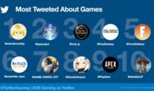 Twitter, oltre 2 miliardi di conversazioni sul gaming nel 2020